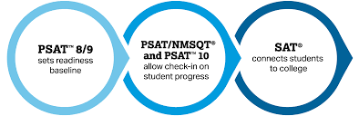 The Preliminary Scholastic Aptitude Test (PSAT) measures college and career readiness.